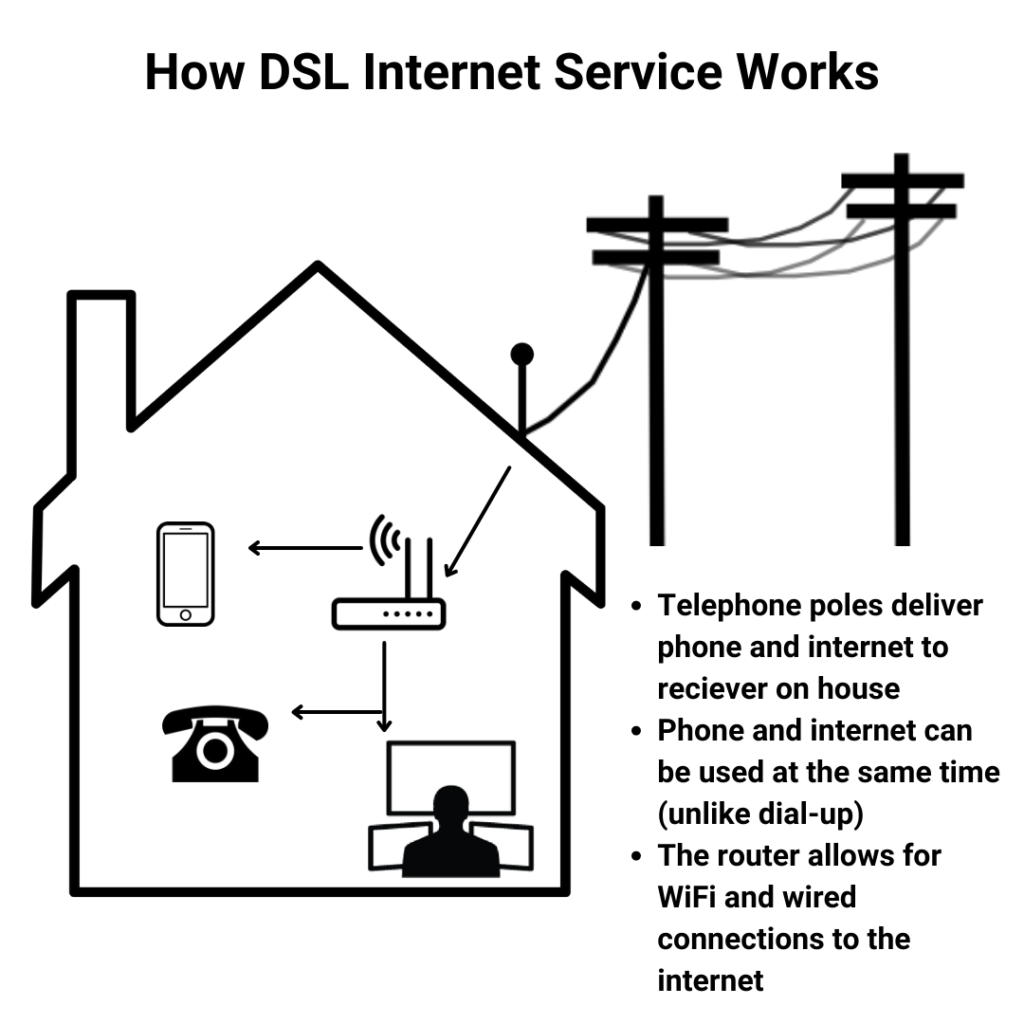diagram of how dsl internet works