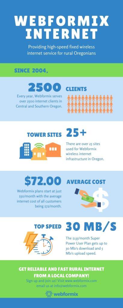 infographic describing webformix internet benefits
