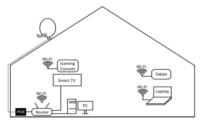 diagram of a home network configuration for wireless internet