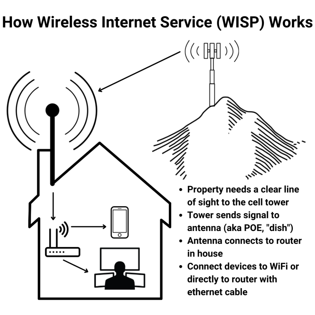 how fixed wireless internet service works diagram