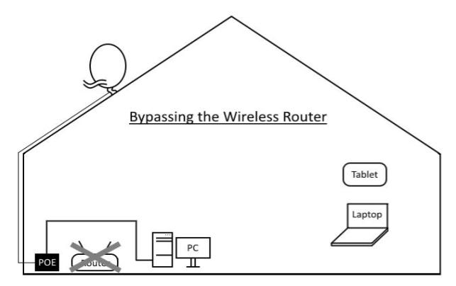 diagram of how to bypass your router with wireless internet